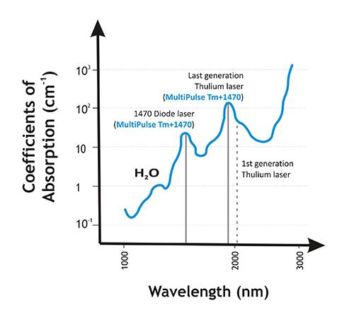 SpettroassorbimentoTM